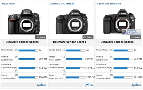 Nikon D600 vs Canon 5D Mark III and Mark II - DxOMark for cameras