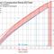 Landscapers Comparative Noise IQ Chart