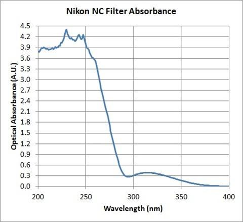 Nikon NC 200-400 nm